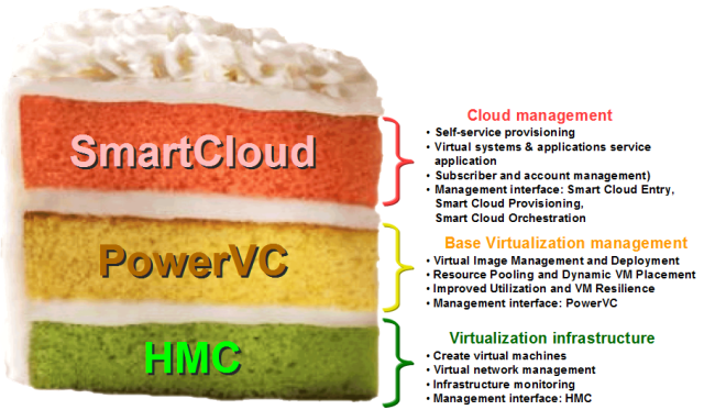 Power Systems Cloud Stack