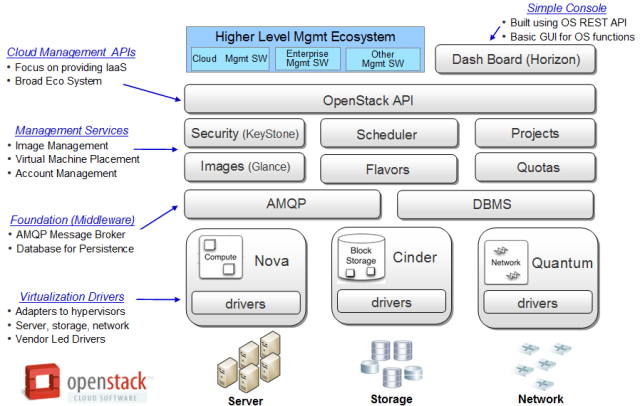 OpenStack_Overview