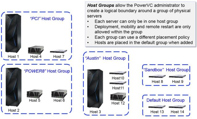 PowerVC Host Groups