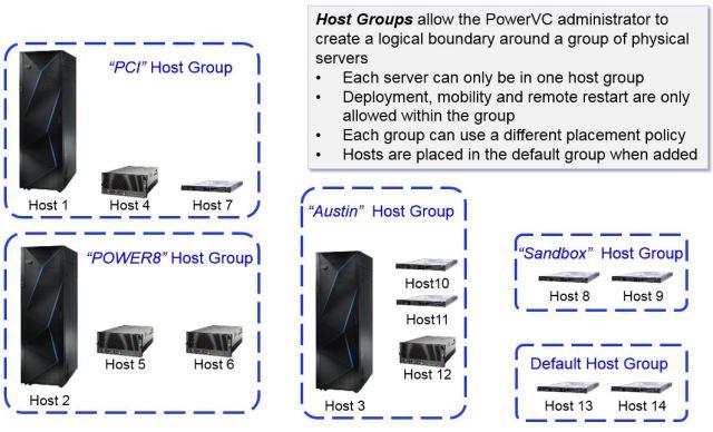 PowerVC Host Groups