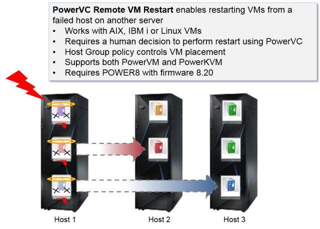 Remote Restart
