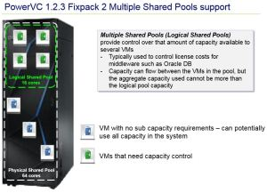 PowerVC_Multiple_Shared_Pools