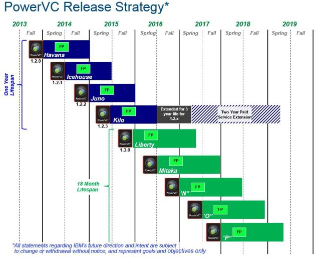 PowerVC_release_strategy