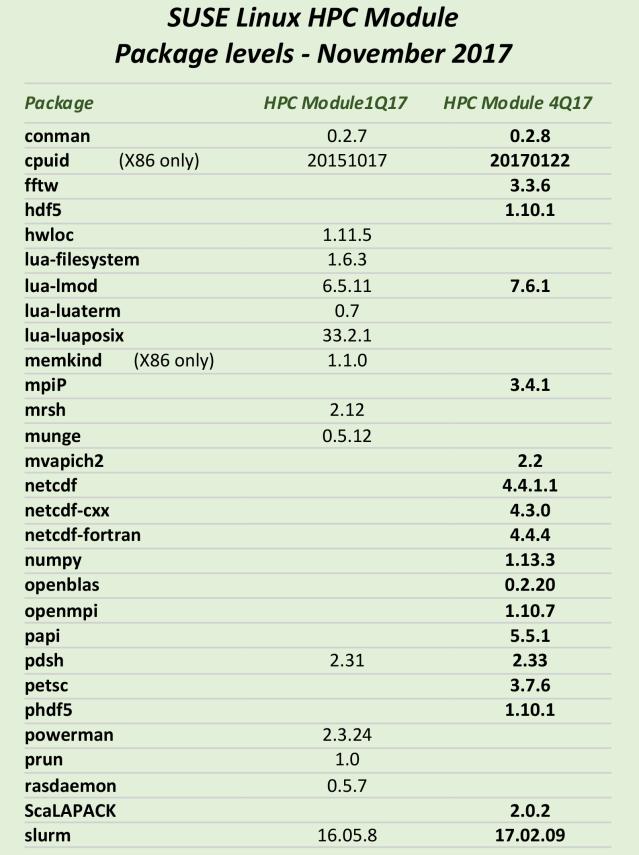 SUSE Linux HPC Module package levels conman cpuid fftw hdf5 hwloc lua-filesystem lua-lmod lua-luaterm lua-luaposix memkind mpiP mrsh munge mvapich2 netcdf netcdf-cxx netcdf-fortran numpy openblas openmpi papi pdsh petsc phdf5 powerman prun rasdaemon ScaLAPACK slurm
