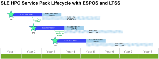 Generic_SP_Lifecycle_with_ESPOS_Hires