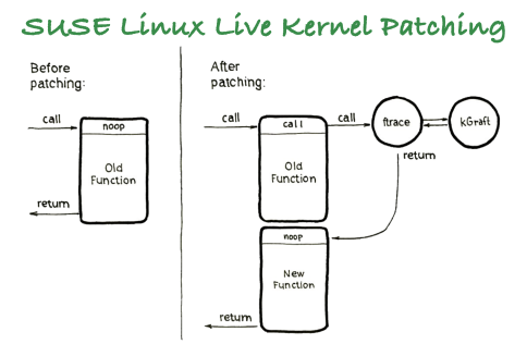 Live Patching Diagram