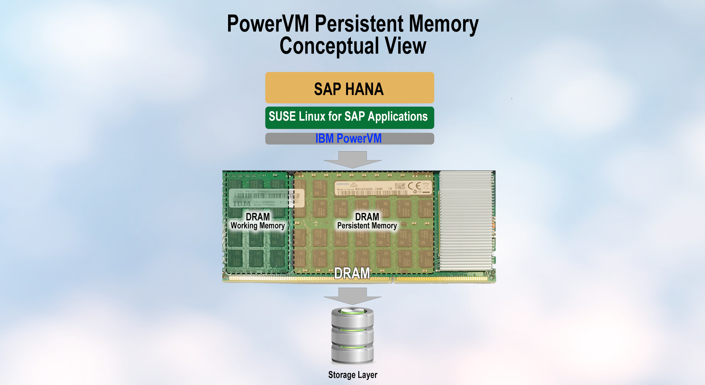 PowerVM_Persistent_memory_concept2