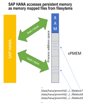 sap_hana_memory_access