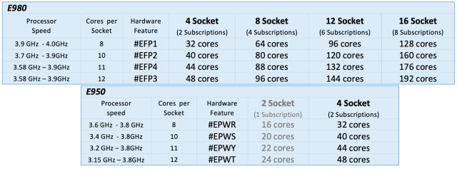 POWER9_Sub-Capacity_Reference